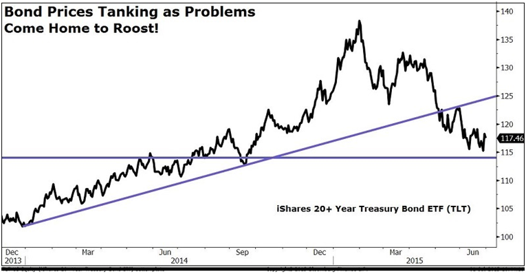 Bond-Prices-Tanking