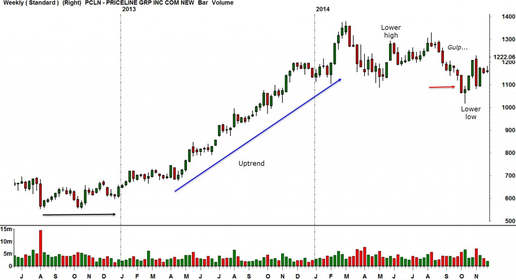 PCLN Weekly Chart