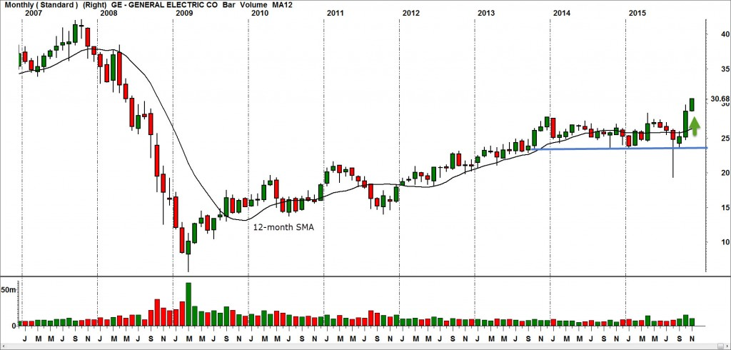 General Electric Co. Monthly Chart