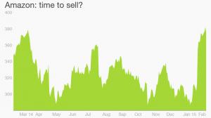 Amazon stock crashes