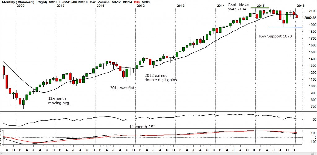 SP 500 Monthly Chart (3)