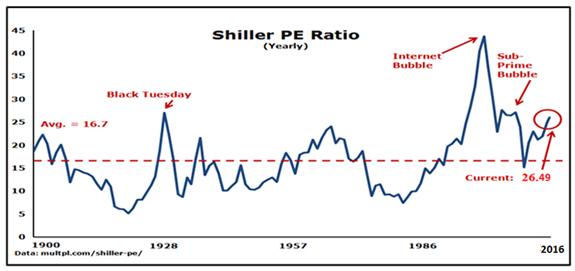 Shiller PE ratio