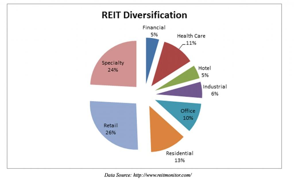 reit diversication graph