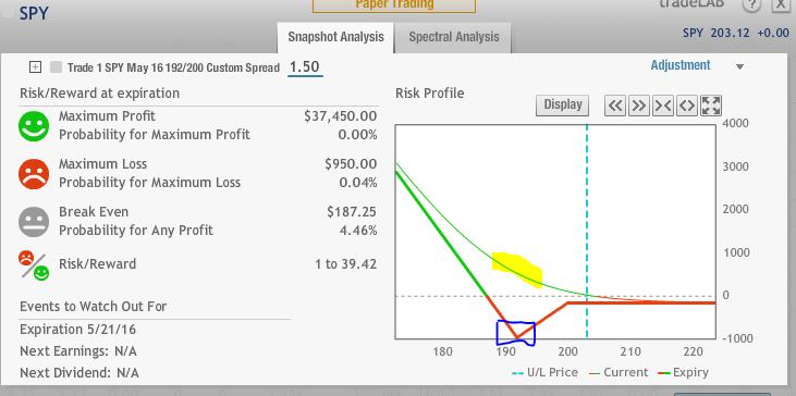 SPY back spread risk 3.27.16