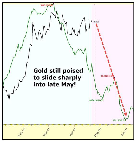 Chart 1 - gold