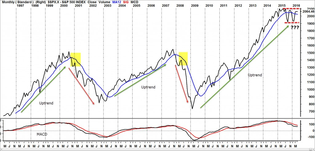 S&P 500 Index Montly Line Chart