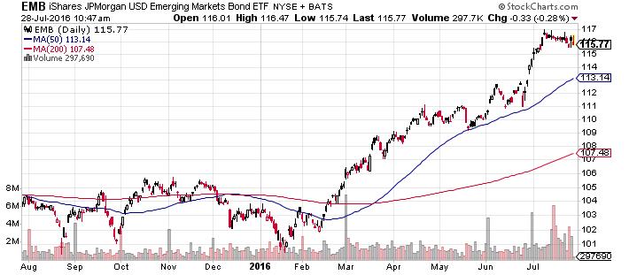 EMB Chart 7.28.16