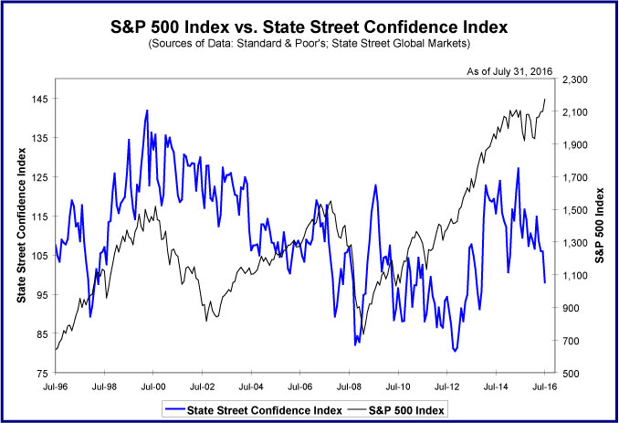 State-Street-Confidence-Index