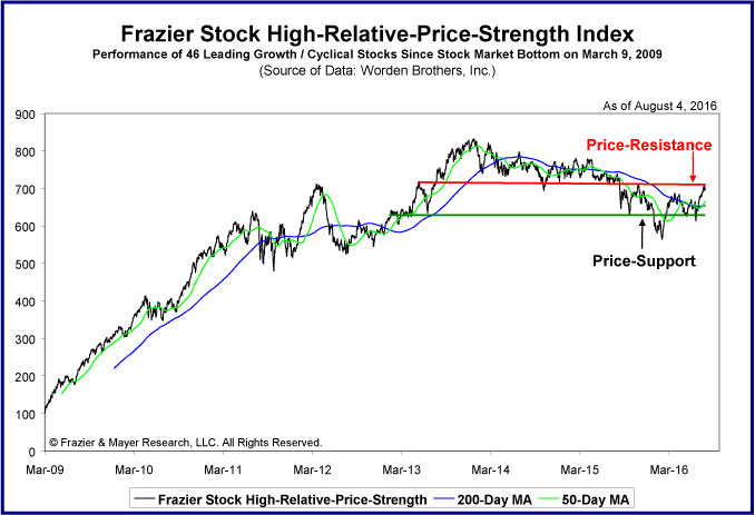 Stock-High-Relative-Price-Strength-Index
