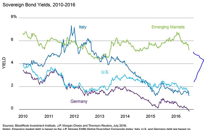 emerging bond graph 7.20.16