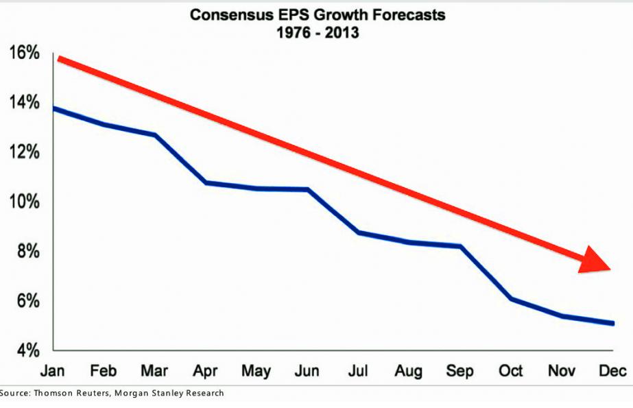 EPS Forecasts 8.25.16