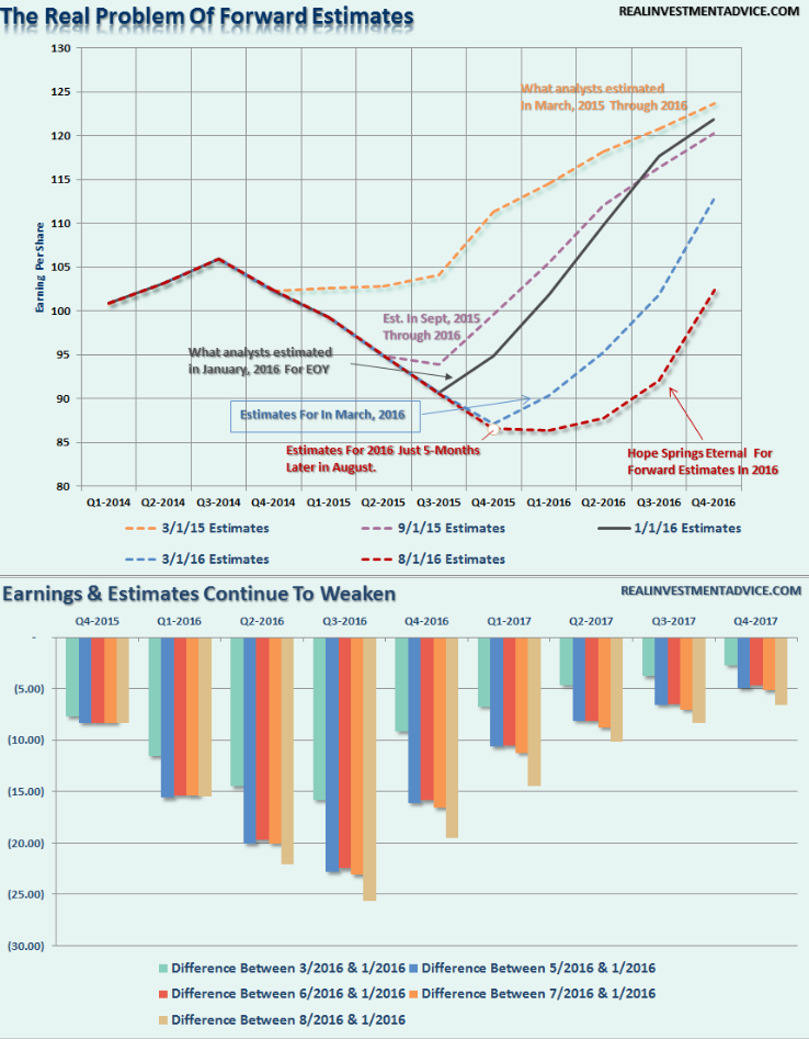 Forward earnings image 8.24.18