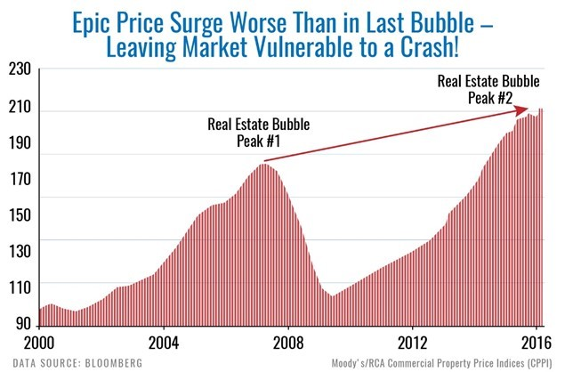 Remember the last real estate bubble?