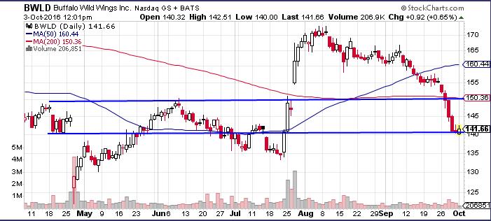 bwld-chart-10-3-16