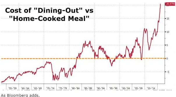 cost-of-eating-out-image-9-28-16