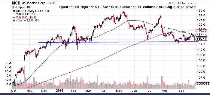 mcd-chart-9-28-16