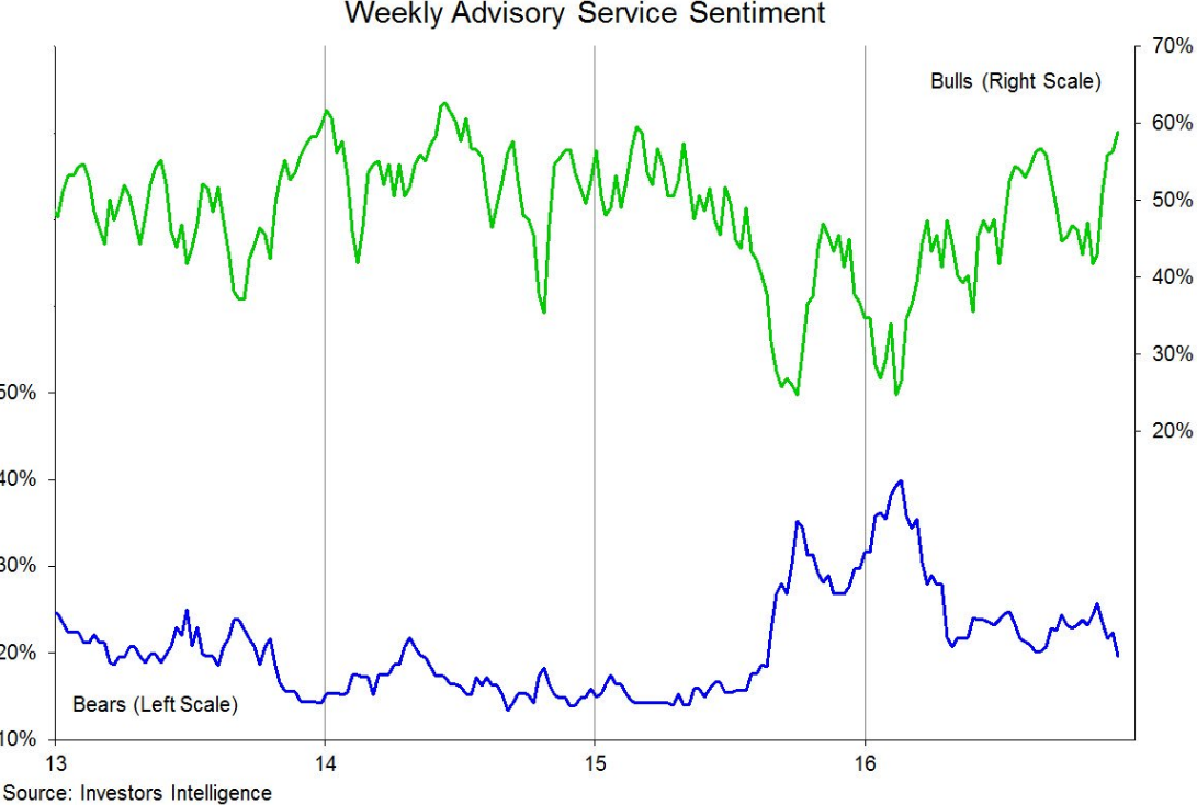sentiment-index-1-01-17