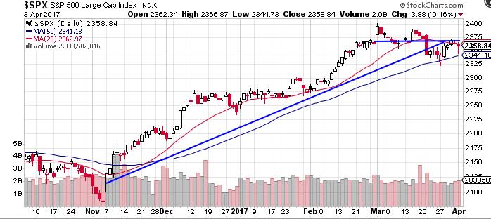 spx-chart-4-4-17