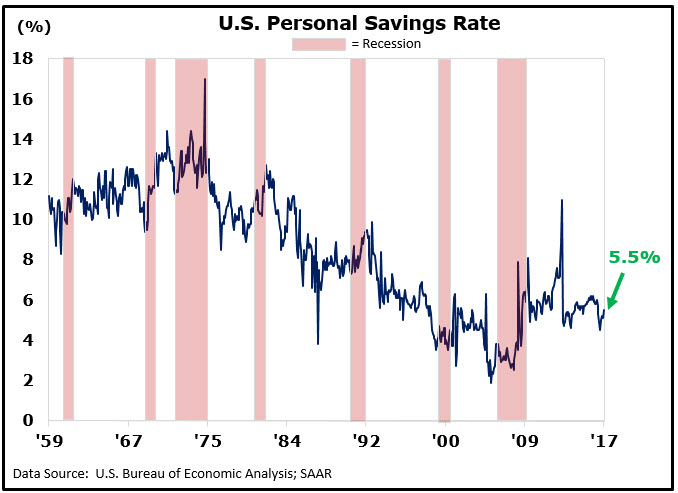Phrase simply teen personal savings rates in the us for